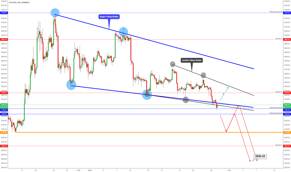 BTCUSD: BITCOIN - Above or Below The Trendlines?