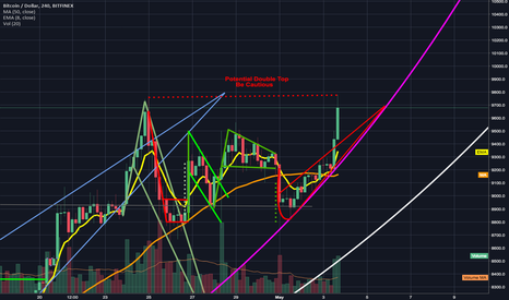 BTCUSD: Potential Double Top