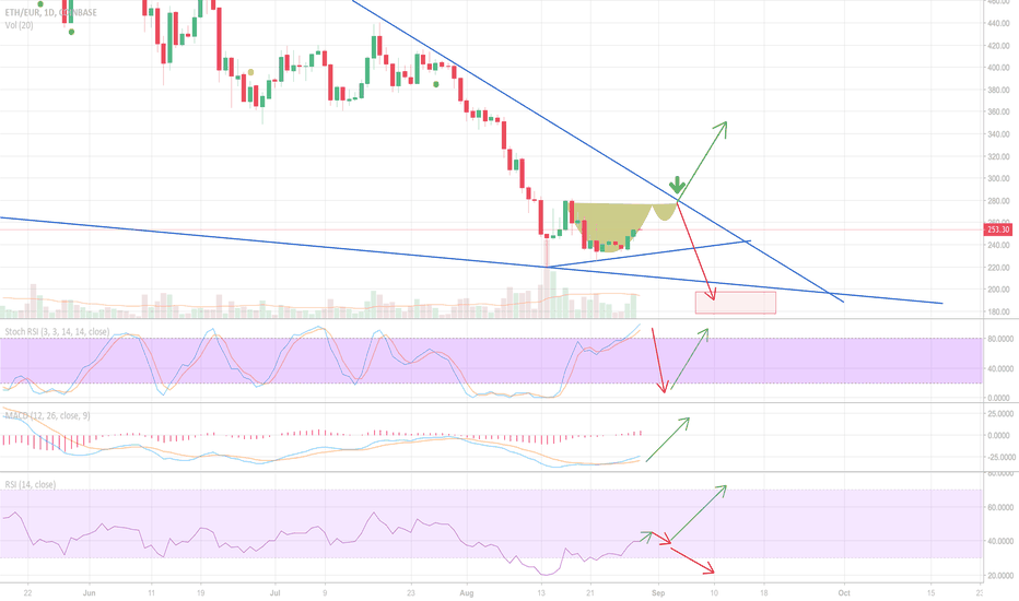 ETHEUR: Hypothetical cup and handle for ETH?