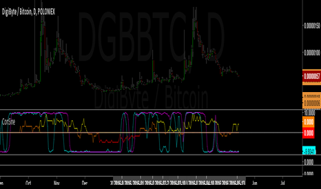 DGBBTC: Confluence & Sinewaves