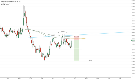 EURAUD: EURAUD Entry Plan (Late 2017)