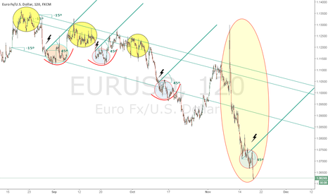 EURUSD: U.S. Presidential Elections Immediate Aftermath