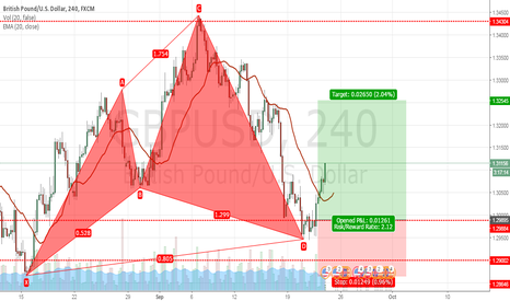 GBPUSD: Current Cypher..
