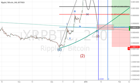 XRPBTC: XRPBTC time & turning point view