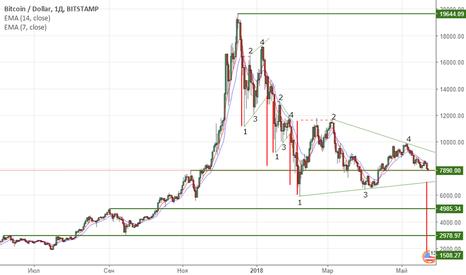 BTCUSD: Падение Bitcoin до 1500$. Аргументированный анализ