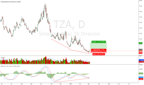 TZA: TZA Triple Momentum Divergence Price Confirmation
