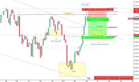 USDCHF: Think in Probabilities