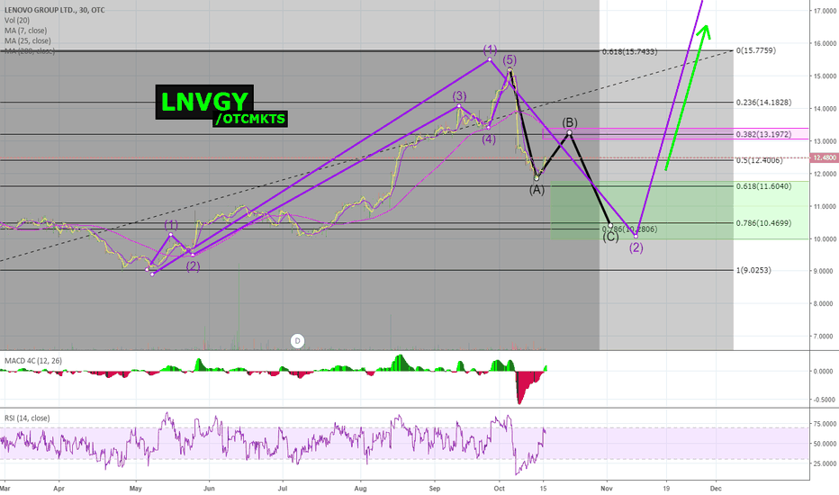LNVGY: LNVGY (Lenovo Group LTD) --> place BUY ORDERS in the Green Box!