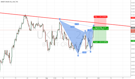 UKOIL: Gartley pattern to short OIL now