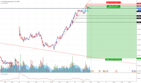 USDJPY: USDJPY: Selling at fresh supply zone