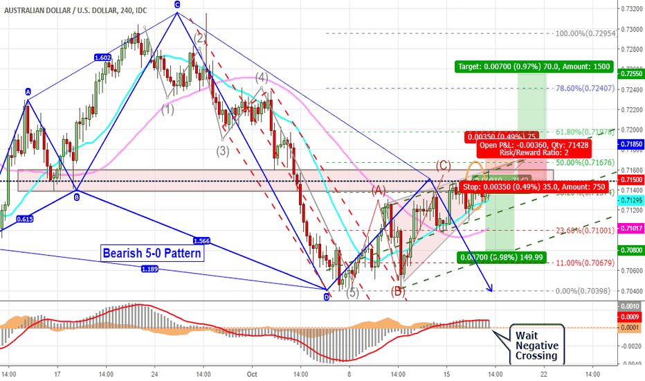 AUDUSD: Bullish in Aussie Faced by Dollar & Several Technical Situations