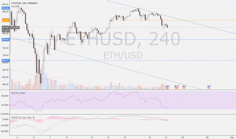 ETHUSD: ETH - Broken H&S; Proceeding to Test $800 Support Area
