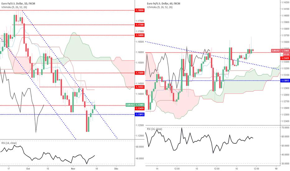 EURUSD: EUR/USD : le range [1.1280/1.1350] très proche de se terminer