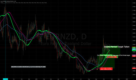 EURNZD: LONG SIGNAL ON EURNZD 1D. UPDATE