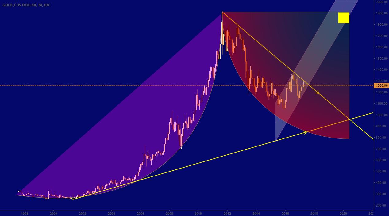 20-letni wykres kursu złota.