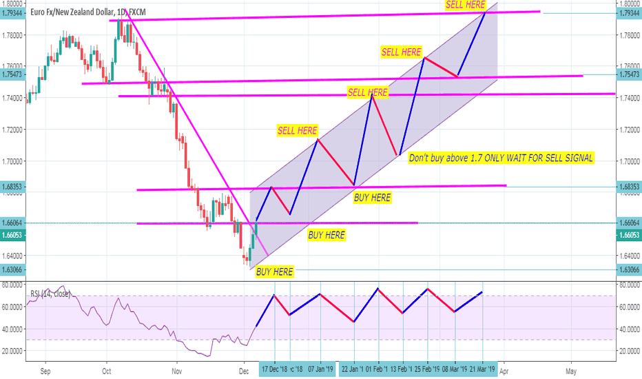 EURNZD: EURNZD FORECAST AND SIGNALS