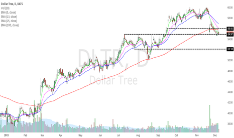 DLTR: DLTR GREAT BUY OR ???