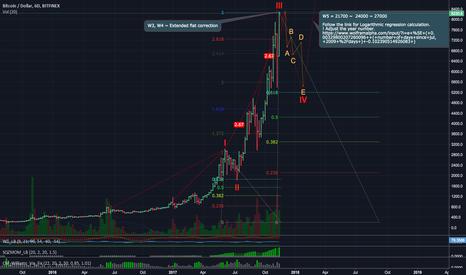 BTCUSD: Bitcoin to 21000+ Agenda Theory, E. Waves,  Logarithmic R.