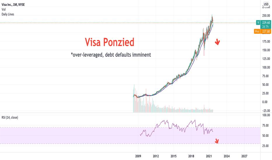 V Stock Price and Chart — NYSE:V — TradingView
