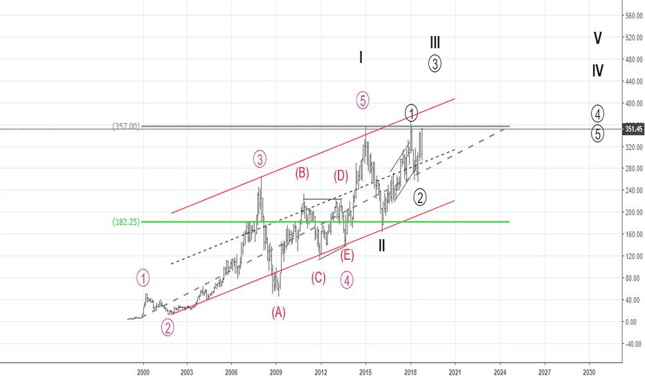 ICICIBANK: Monthly Elliott Waves - The next bull