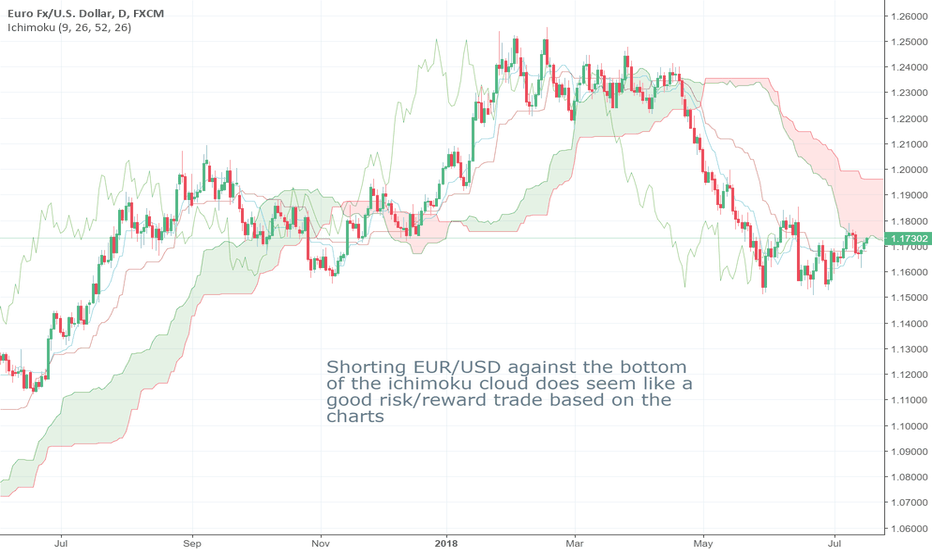 EURUSD: EURUSD Short Seems Like Good Risk Reward