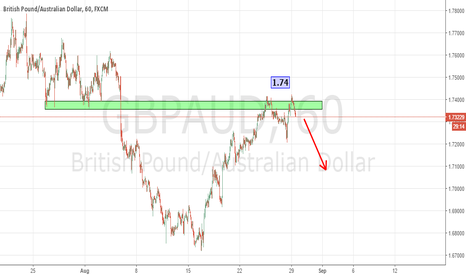 GBPAUD: 1.74 STILL IN PLAY