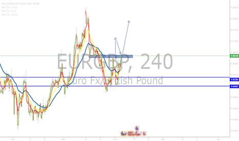 EURGBP: eurgbp longs?