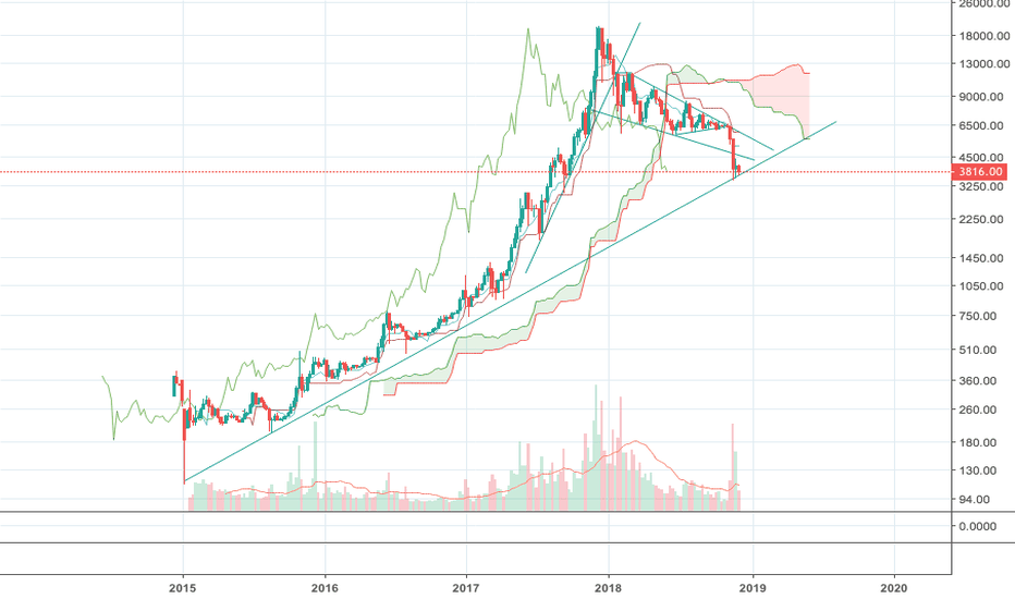 BTCUSD: Weekly Log looks bullish
