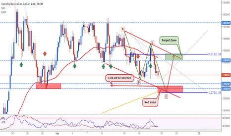 EURAUD: EURAUD: Get Ready for Big Monday