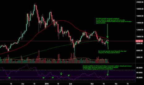 BTCUSD: Bitcoin günlük grafik analizi