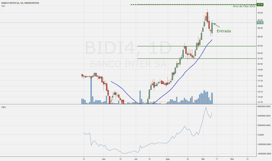 BIDI4: Oportunidade de Compra BIDI4