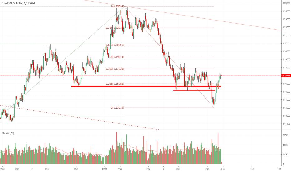 EURUSD: Дальнейшее развитие в паре EUR-USD