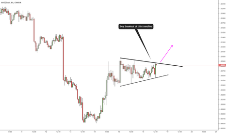AUDCAD: TRIANGLE PATTERN