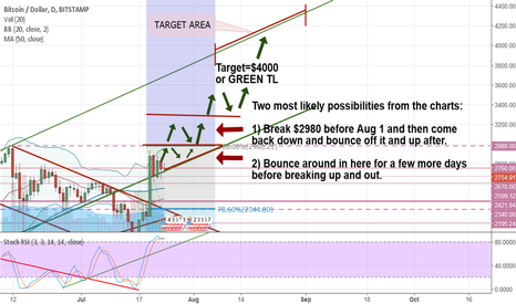 BTCUSD: Bitcoin Bullish Channel Solid. Breakout to occur soon! Target 4k