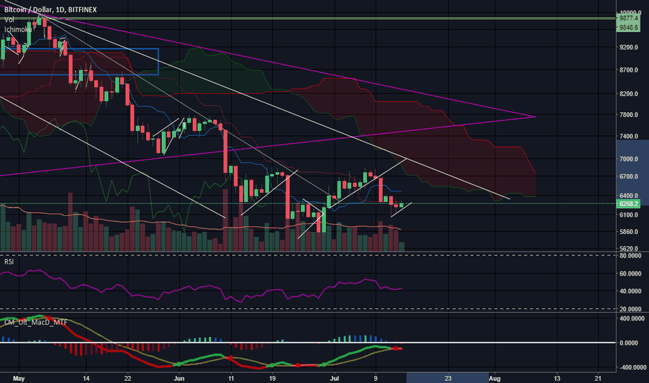 BTCUSD: $BTC on support test #cryptocurrency #bitcoin