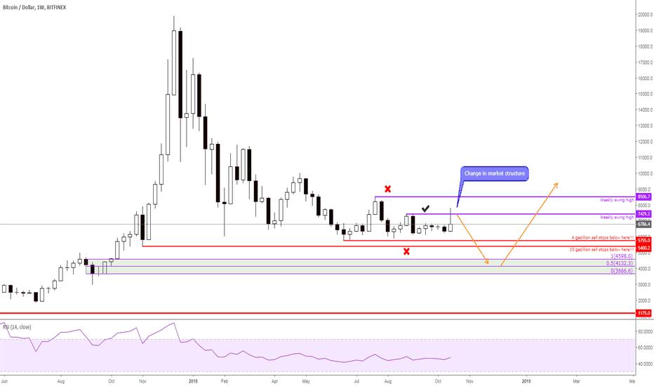 BTCUSD: $BTC change in market structure