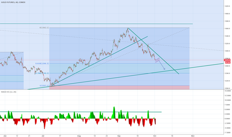 GC1!: Gold Futures Hourly Chart