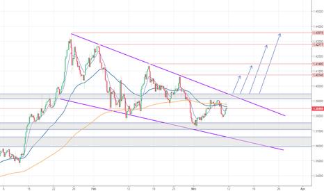 GBPUSD: GBP/USD - Korrektur bald vorüber?