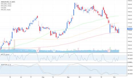 AMGN: $AMGN (NASDAQ) - Buy