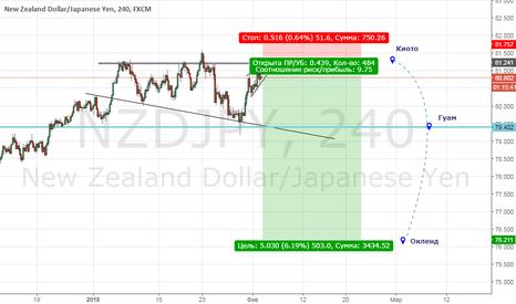 NZDJPY: sell