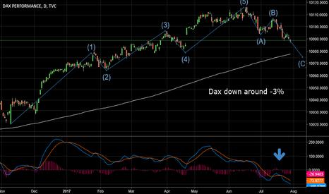 DAX: Dax down around 3%