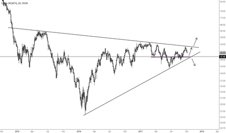 USOIL: Big move coming in oil. Watch 47.50