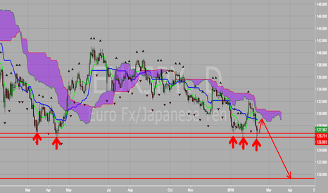 EURJPY: EUR vs JPY Sitting At Major Support
