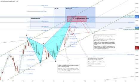 GBPAUD: A bearish deep crab with a PRZ starting from 2.0744