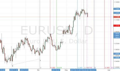 EURUSD: Proiezione Tempo di Fibonacci