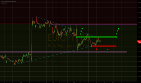 EURJPY: EUR/JPY Convergence with Breakout Potential