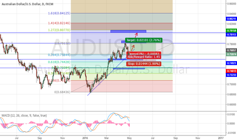 AUDUSD: AUD USD LONG