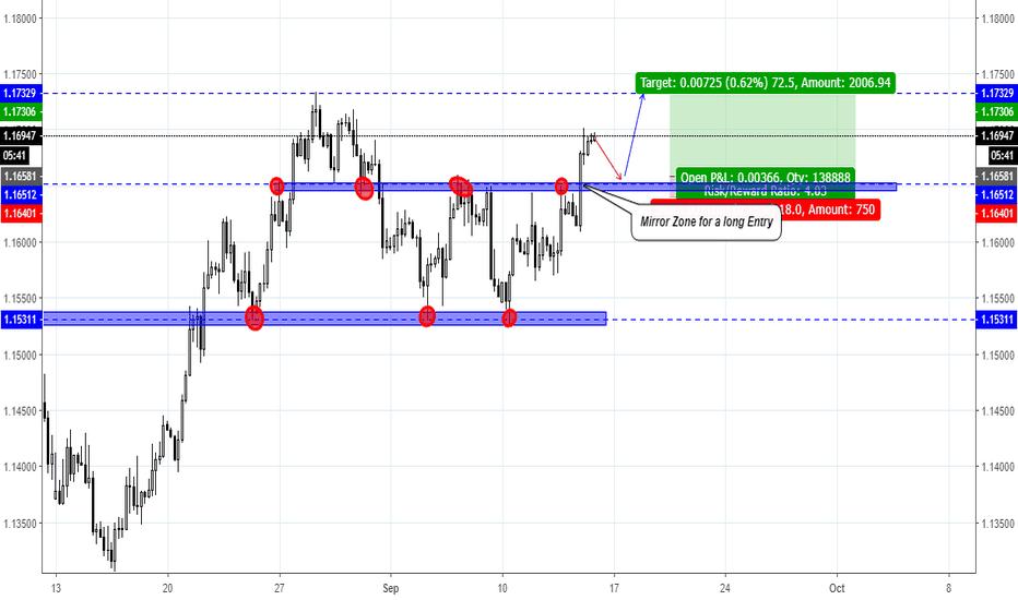 EURUSD: EUR/USD a Buy Limit Signal