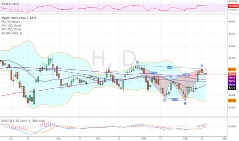 H: Completes harmonic Shark into earnings