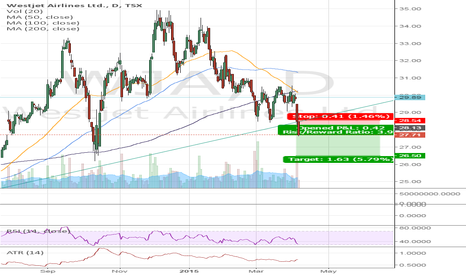 WJA: WJA - West Jet Airlines Loses LT trend on high volume